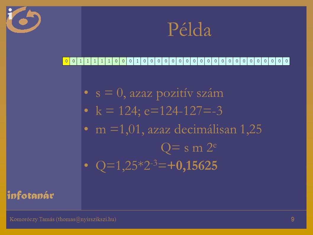 Példa s = 0, azaz pozitív szám k = 124; e=124-127=-3