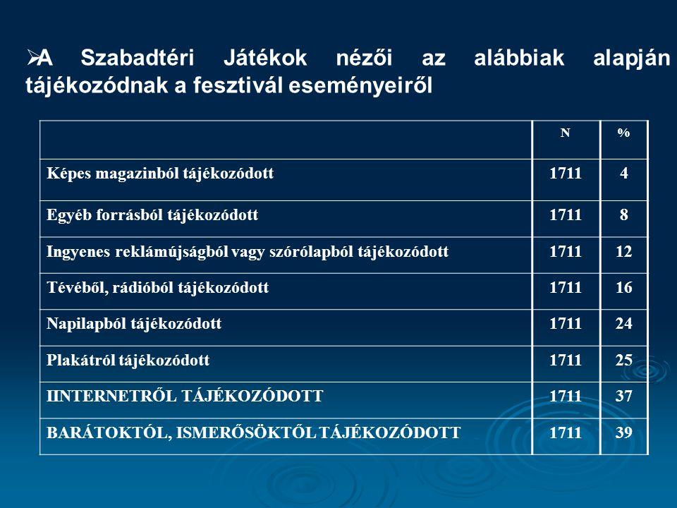A Szabadtéri Játékok nézői az alábbiak alapján tájékozódnak a fesztivál eseményeiről