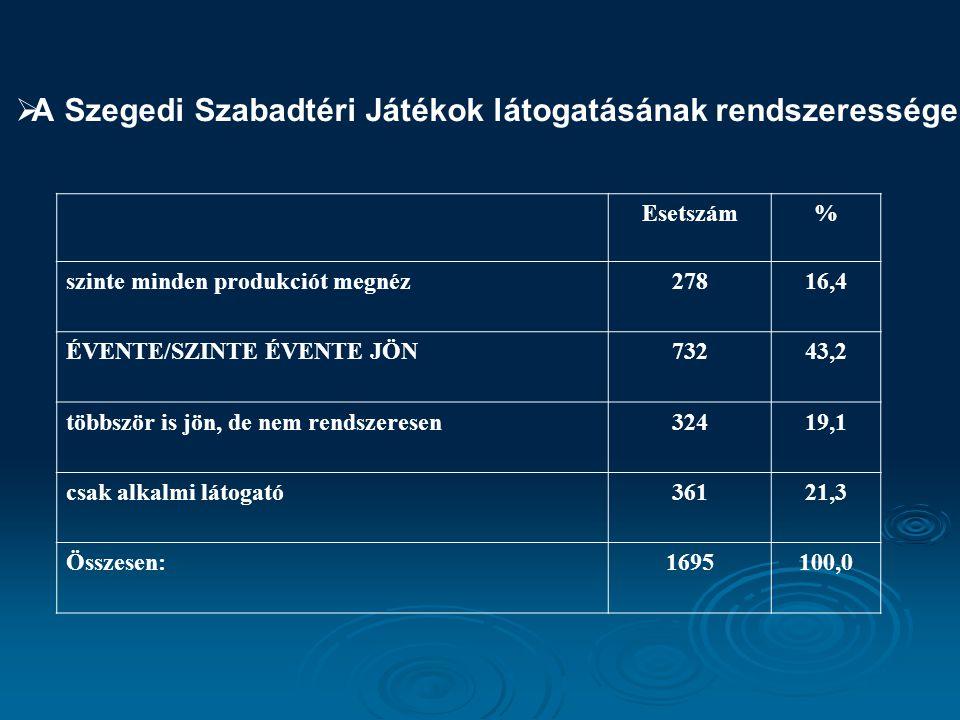A Szegedi Szabadtéri Játékok látogatásának rendszeressége