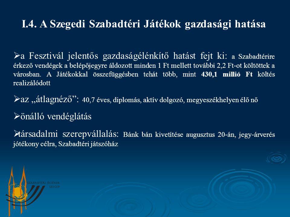 I.4. A Szegedi Szabadtéri Játékok gazdasági hatása