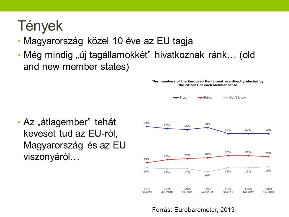 Tények Magyarország közel 10 éve az EU tagja