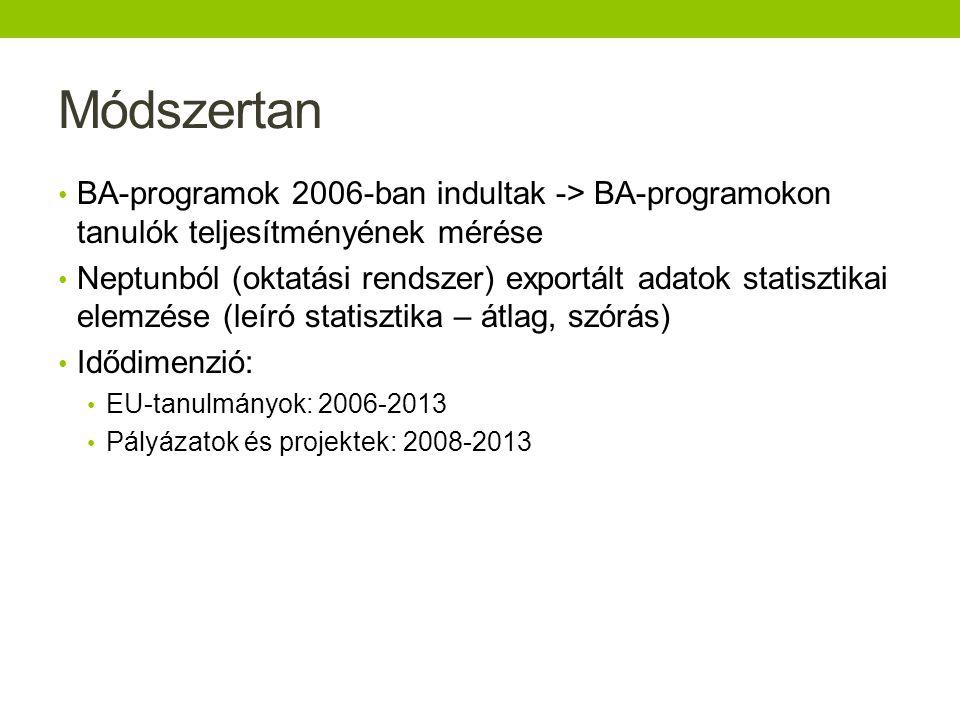 Módszertan BA-programok 2006-ban indultak -> BA-programokon tanulók teljesítményének mérése.