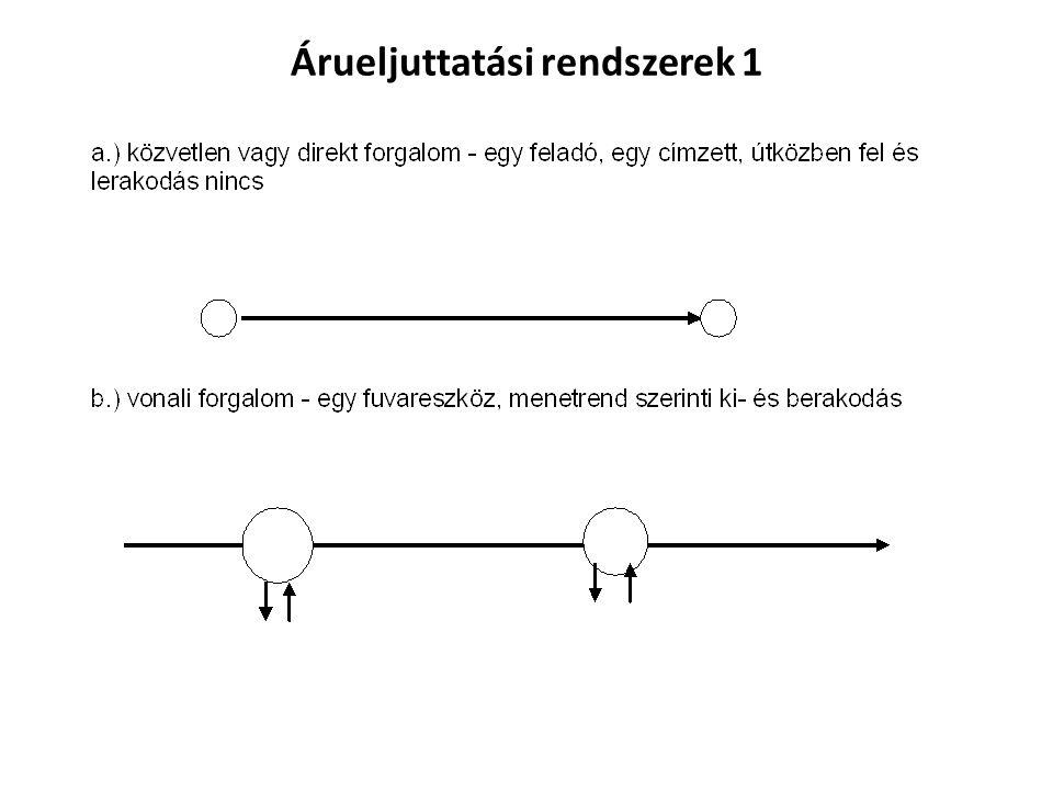 Árueljuttatási rendszerek 1
