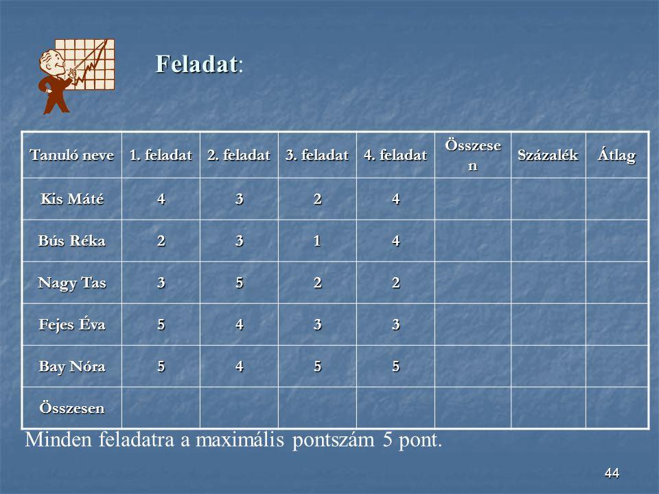 Feladat: Minden feladatra a maximális pontszám 5 pont. Tanuló neve