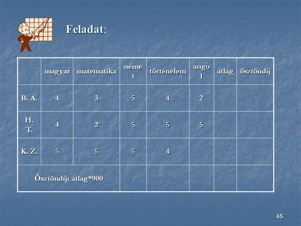 Feladat: magyar matematika német történelem angol átlag ösztöndíj