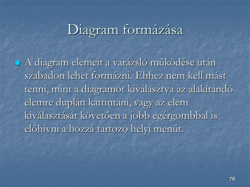 Diagram formázása