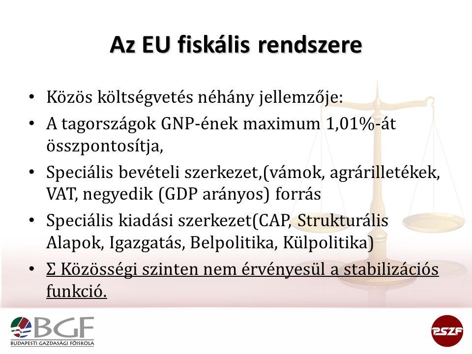 Az EU fiskális rendszere
