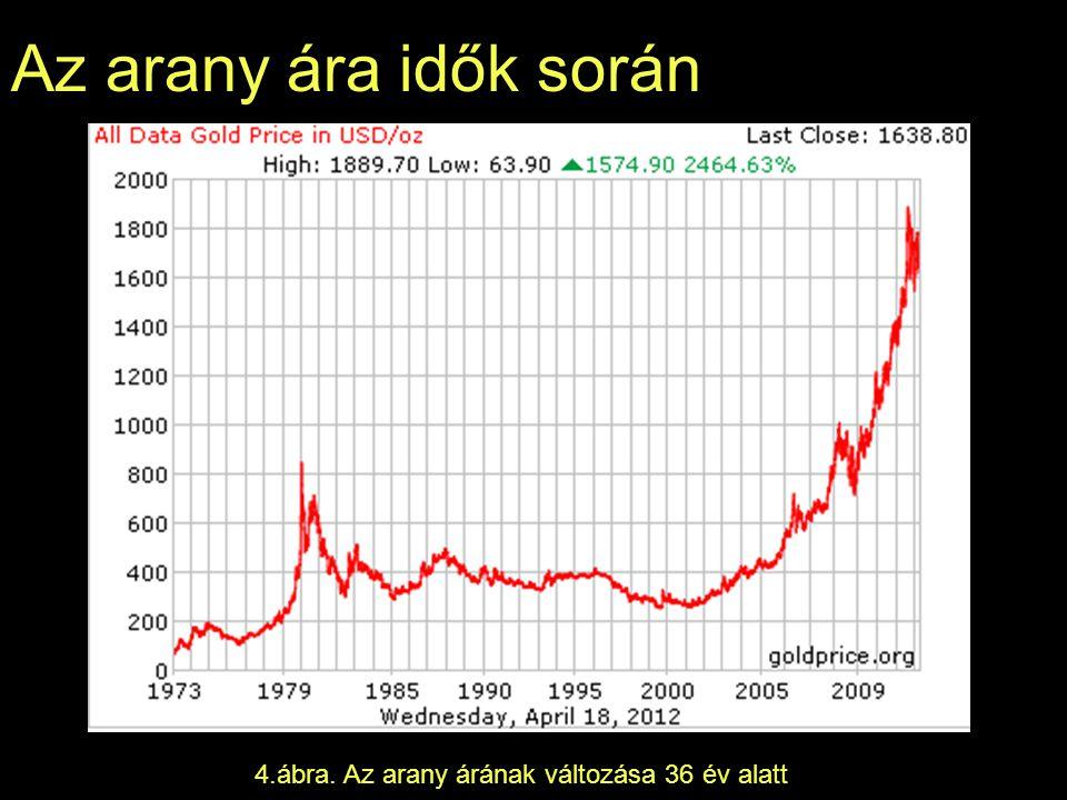 4.ábra. Az arany árának változása 36 év alatt