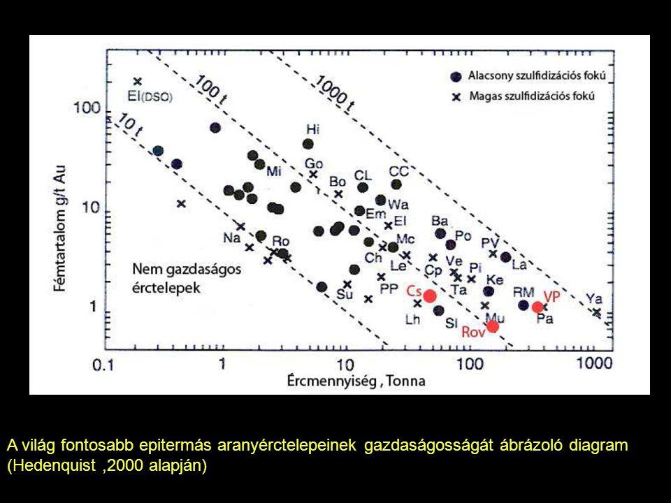 A világ fontosabb epitermás aranyérctelepeinek gazdaságosságát ábrázoló diagram (Hedenquist ,2000 alapján)