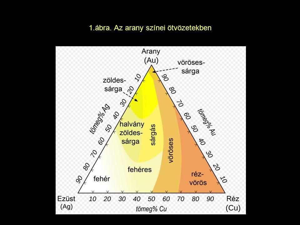 1.ábra. Az arany színei ötvözetekben