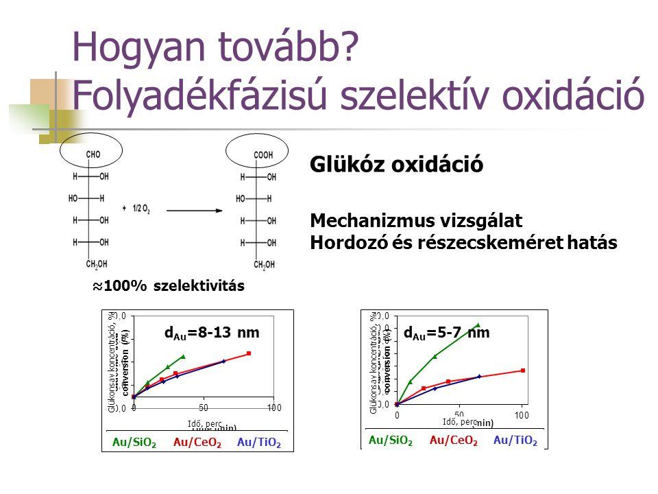 Hogyan tovább Folyadékfázisú szelektív oxidáció