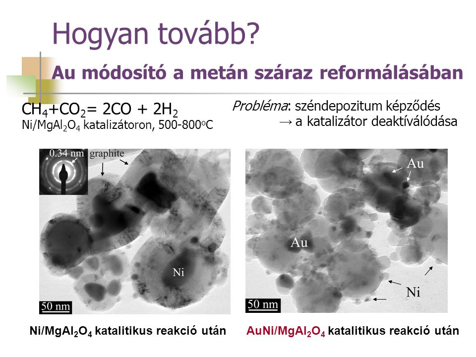Hogyan tovább Au módosító a metán száraz reformálásában