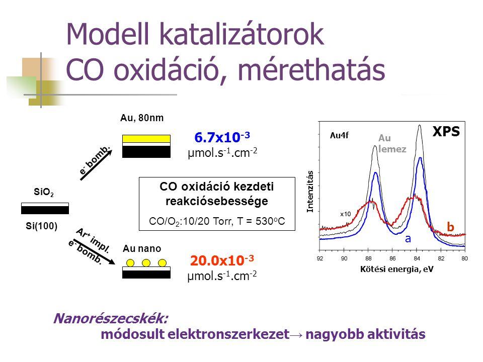 Modell katalizátorok CO oxidáció, mérethatás