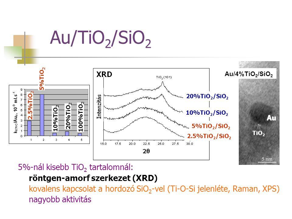 Au/TiO2/SiO2 5%-nál kisebb TiO2 tartalomnál: