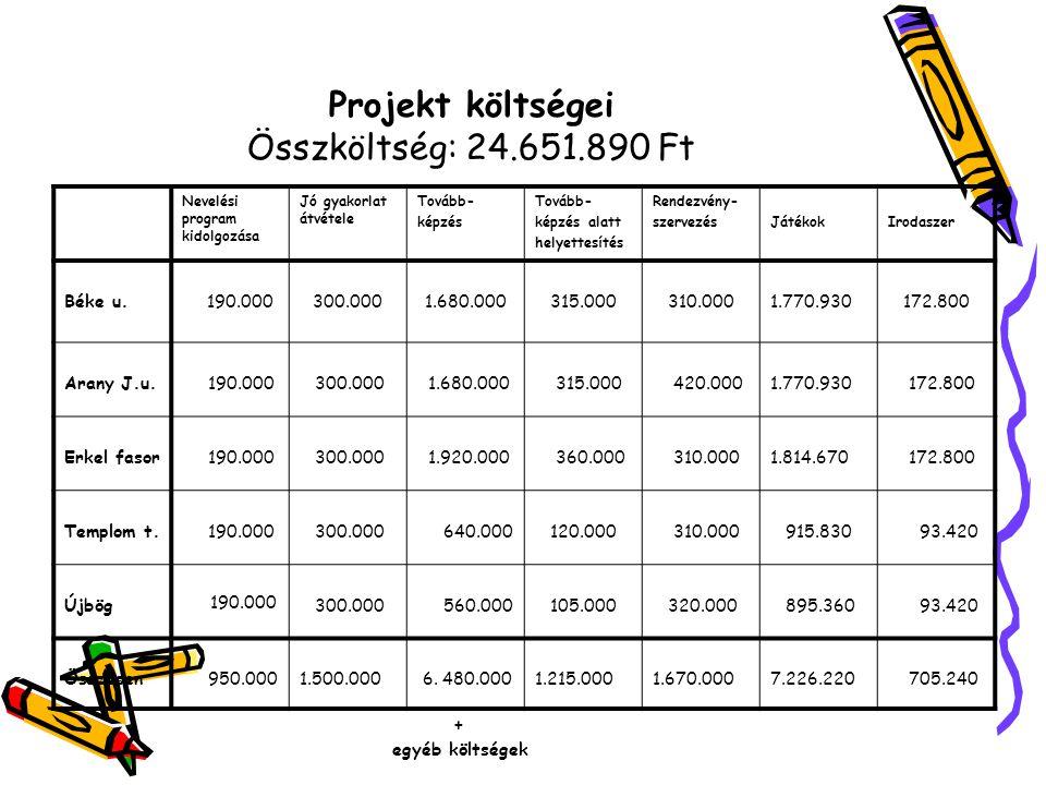 Projekt költségei Összköltség: 24.651.890 Ft