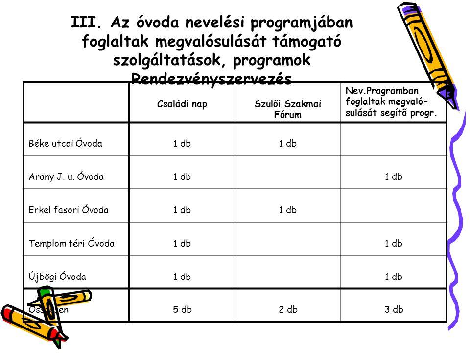 III. Az óvoda nevelési programjában foglaltak megvalósulását támogató szolgáltatások, programok Rendezvényszervezés