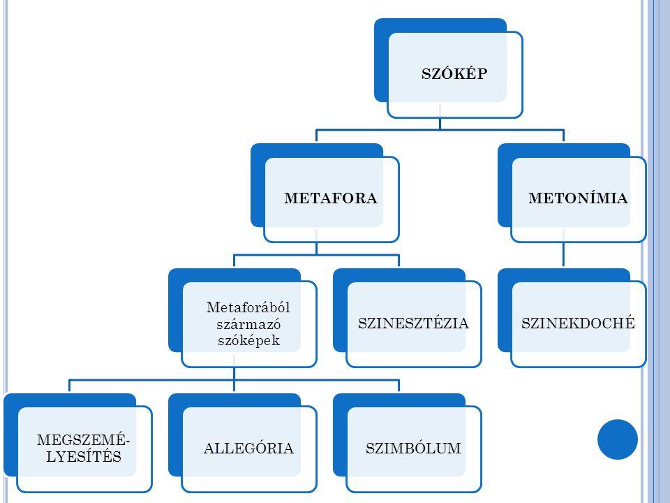 Metaforából származó szóképek