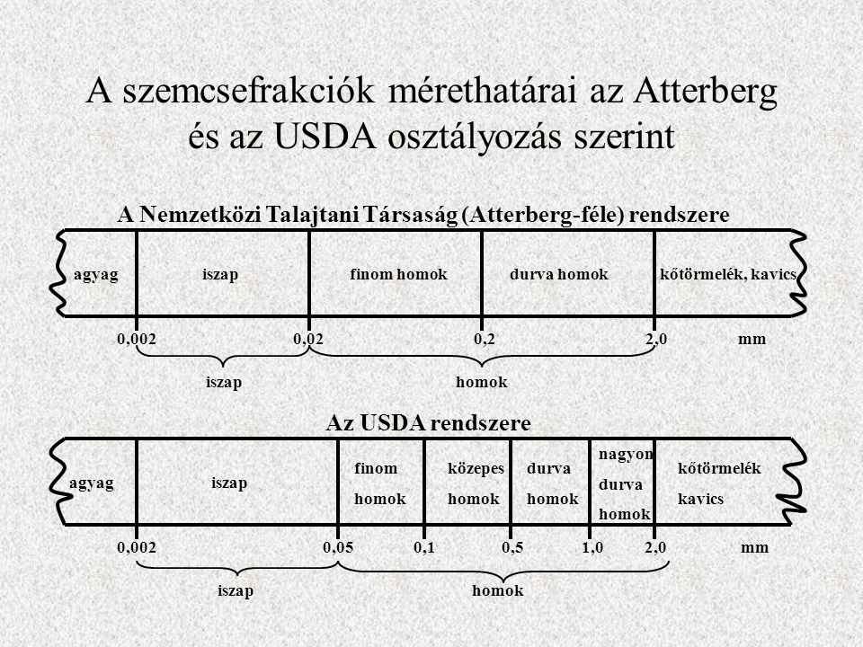 A szemcsefrakciók mérethatárai az Atterberg és az USDA osztályozás szerint