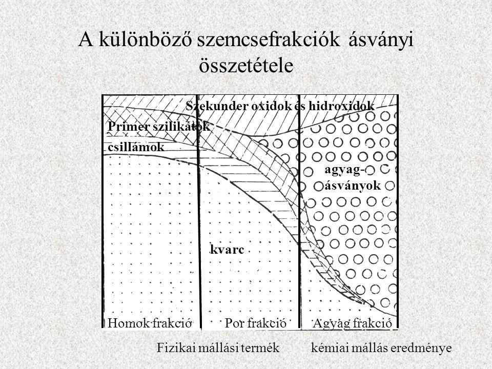A különböző szemcsefrakciók ásványi összetétele