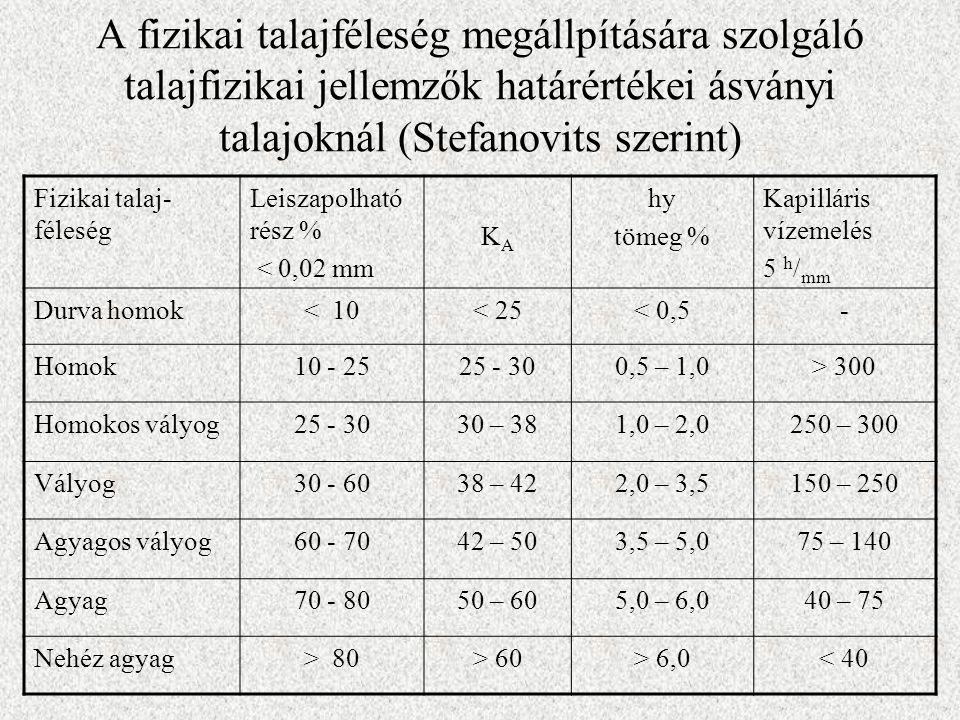 A fizikai talajféleség megállpítására szolgáló talajfizikai jellemzők határértékei ásványi talajoknál (Stefanovits szerint)