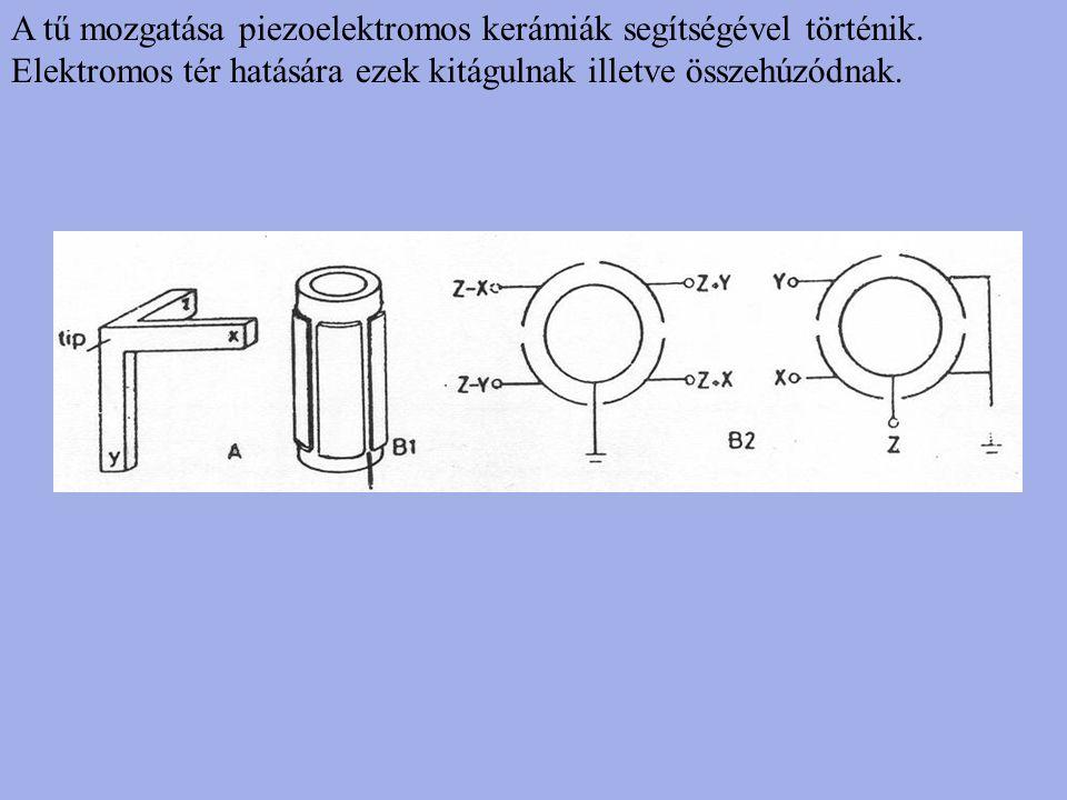 A tű mozgatása piezoelektromos kerámiák segítségével történik