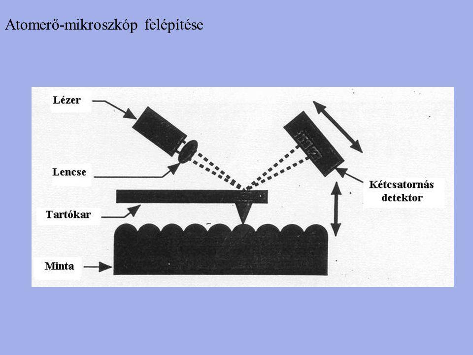 Atomerő-mikroszkóp felépítése