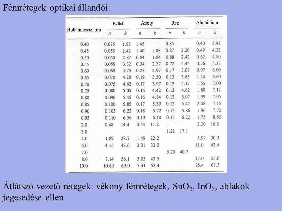 Fémrétegek optikai állandói:
