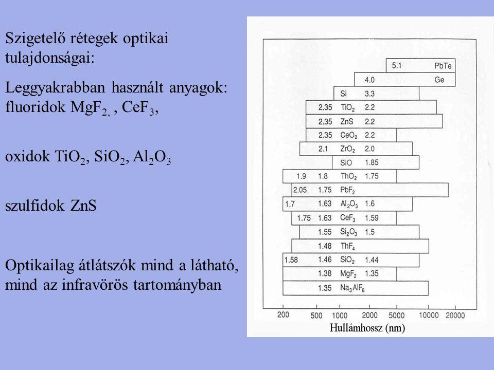 Szigetelő rétegek optikai tulajdonságai: