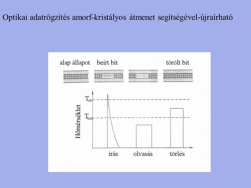 Optikai adatrögzítés amorf-kristályos átmenet segítségével-újraírható