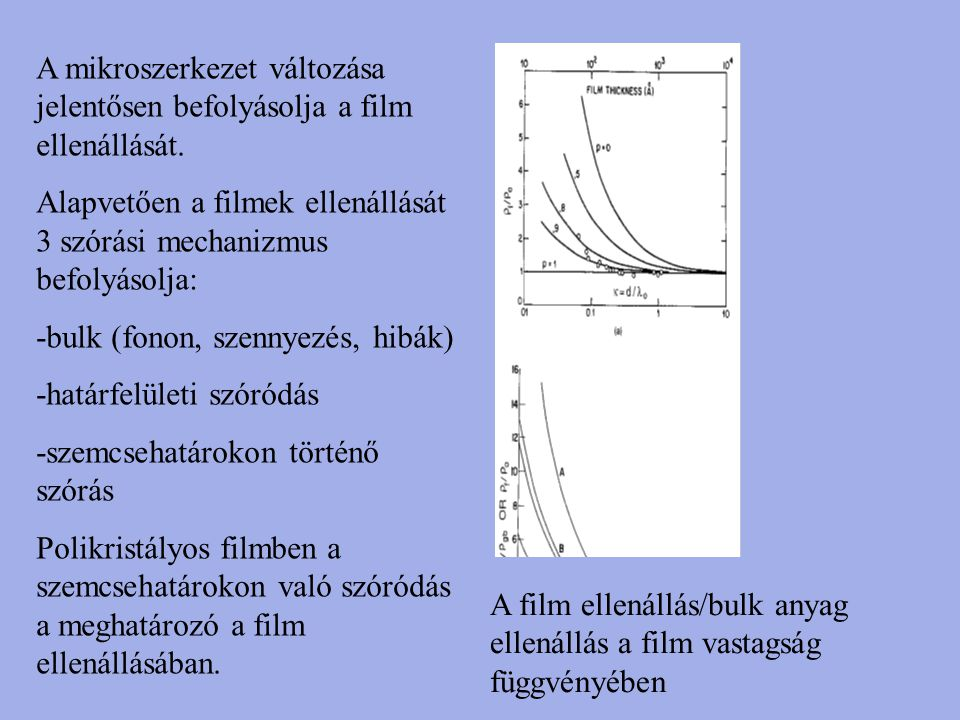 A mikroszerkezet változása jelentősen befolyásolja a film ellenállását.