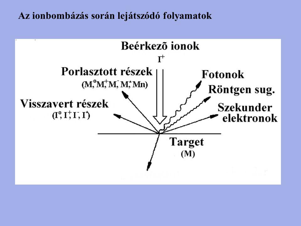 Az ionbombázás során lejátszódó folyamatok