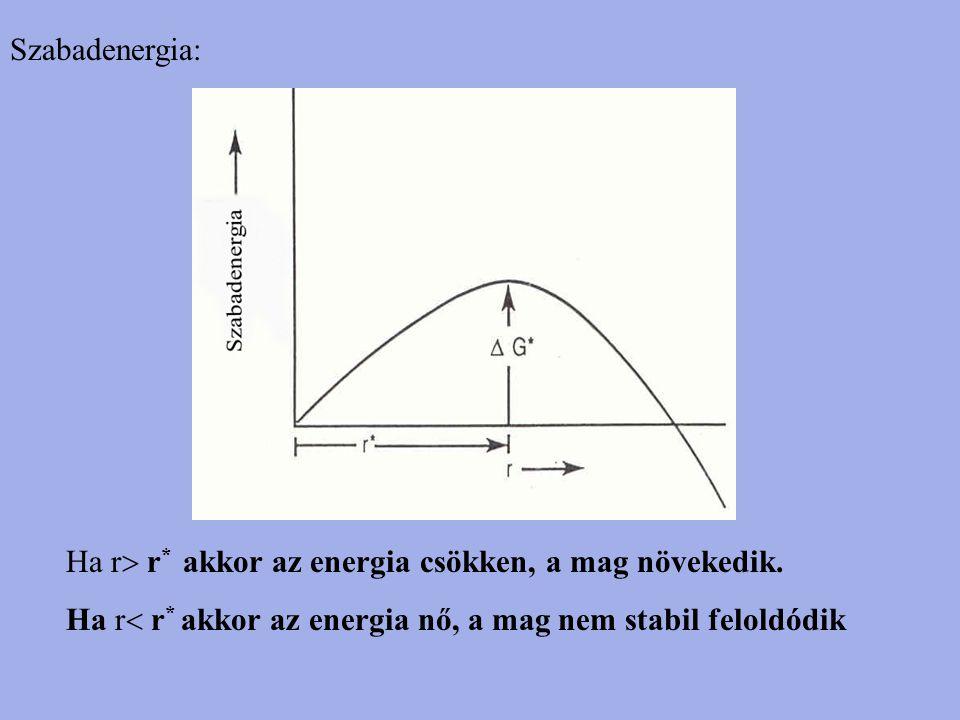 Szabadenergia: Ha r r* akkor az energia csökken, a mag növekedik.