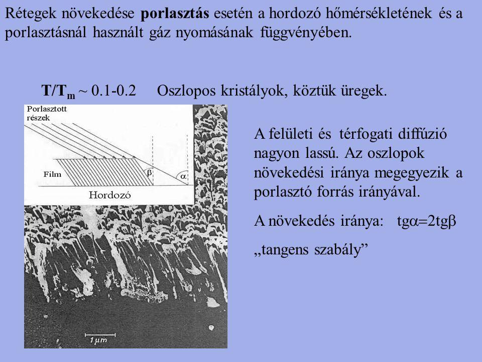 Rétegek növekedése porlasztás esetén a hordozó hőmérsékletének és a porlasztásnál használt gáz nyomásának függvényében.
