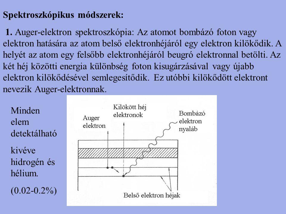 Spektroszkópikus módszerek: