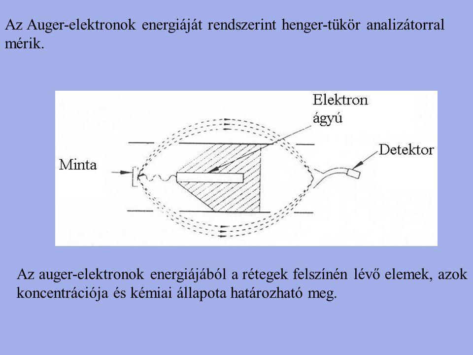 Az Auger-elektronok energiáját rendszerint henger-tükör analizátorral mérik.
