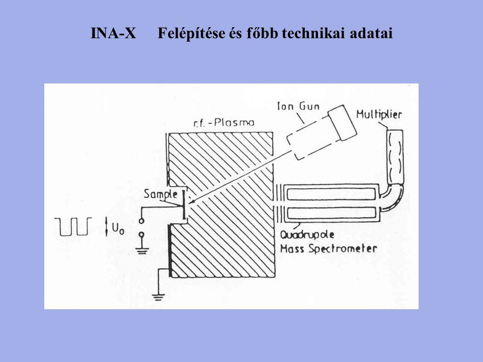 INA-X Felépítése és főbb technikai adatai