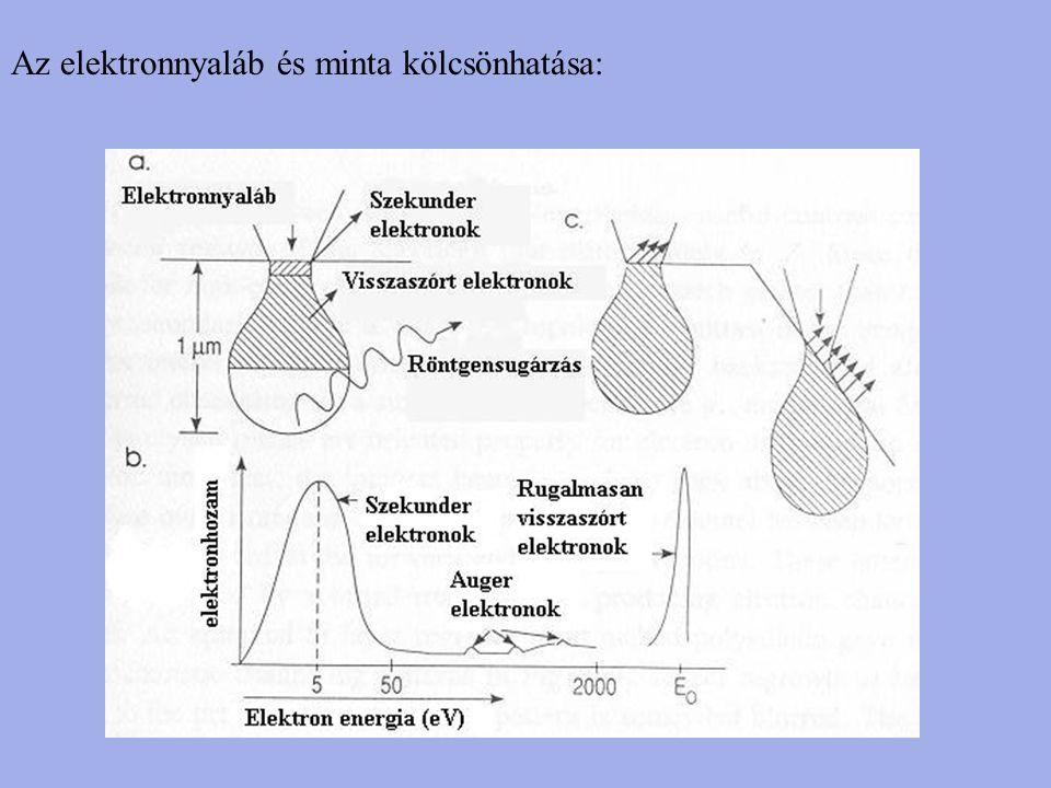 Az elektronnyaláb és minta kölcsönhatása: