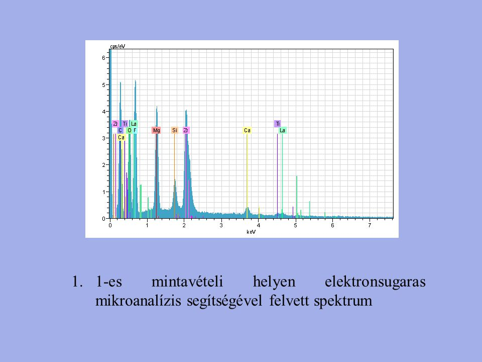 1-es mintavételi helyen elektronsugaras mikroanalízis segítségével felvett spektrum