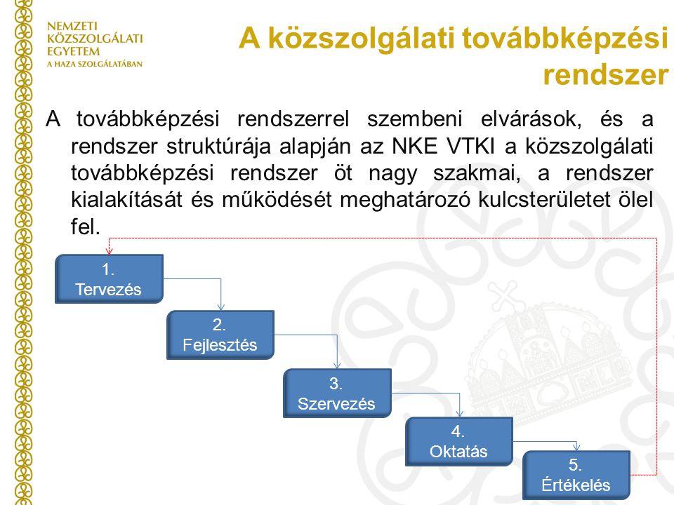 A közszolgálati továbbképzési rendszer