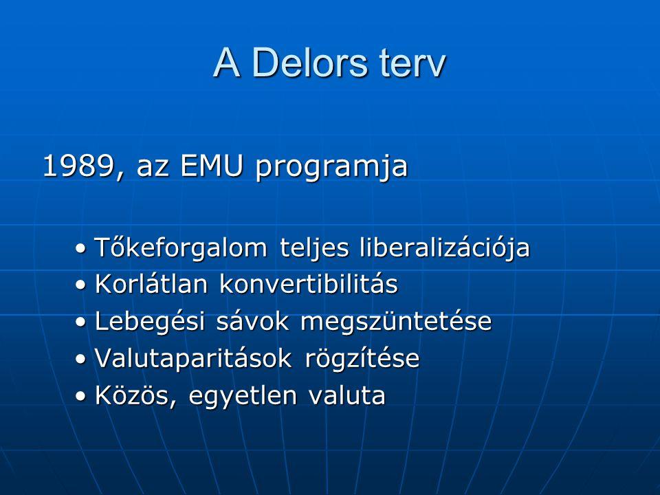 A Delors terv 1989, az EMU programja