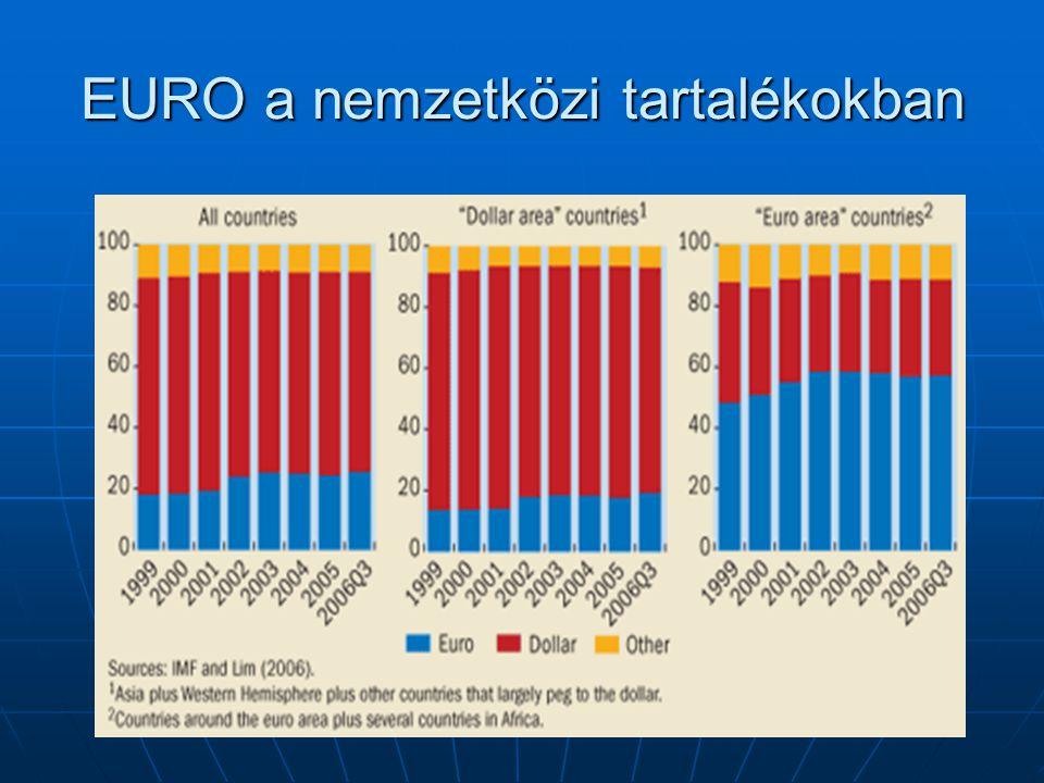 EURO a nemzetközi tartalékokban