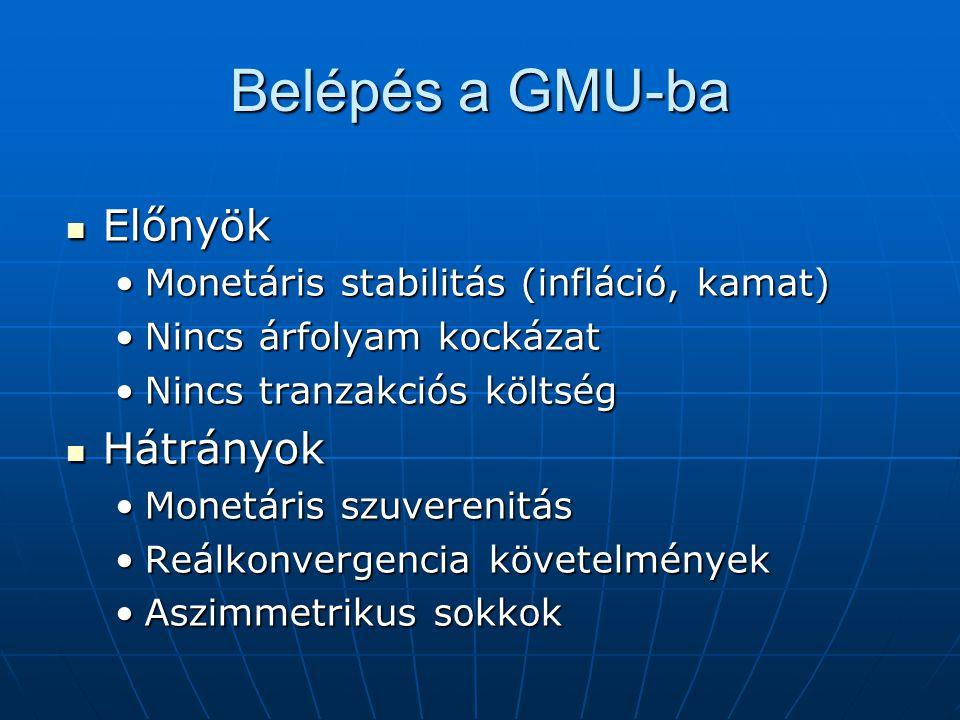 Belépés a GMU-ba Előnyök Hátrányok
