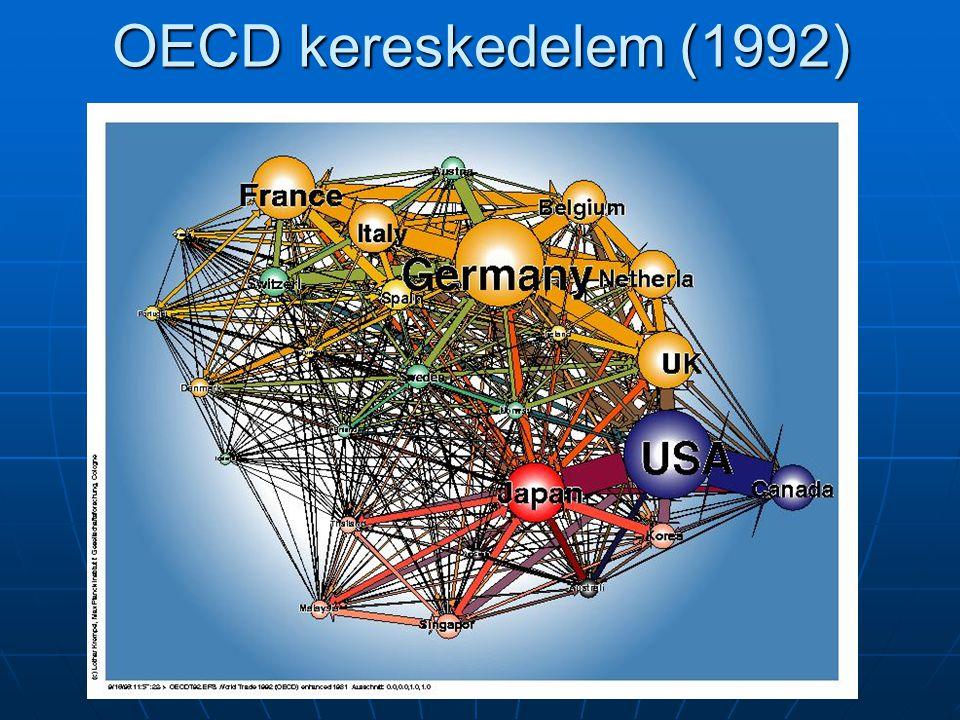 OECD kereskedelem (1992)