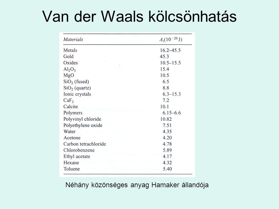 Van der Waals kölcsönhatás