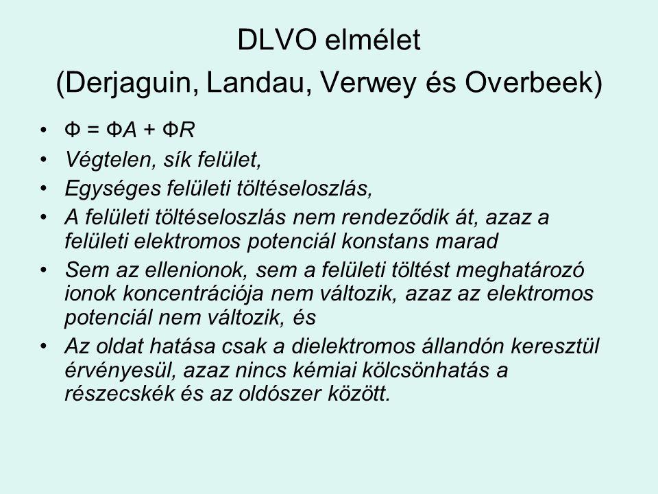 DLVO elmélet (Derjaguin, Landau, Verwey és Overbeek)