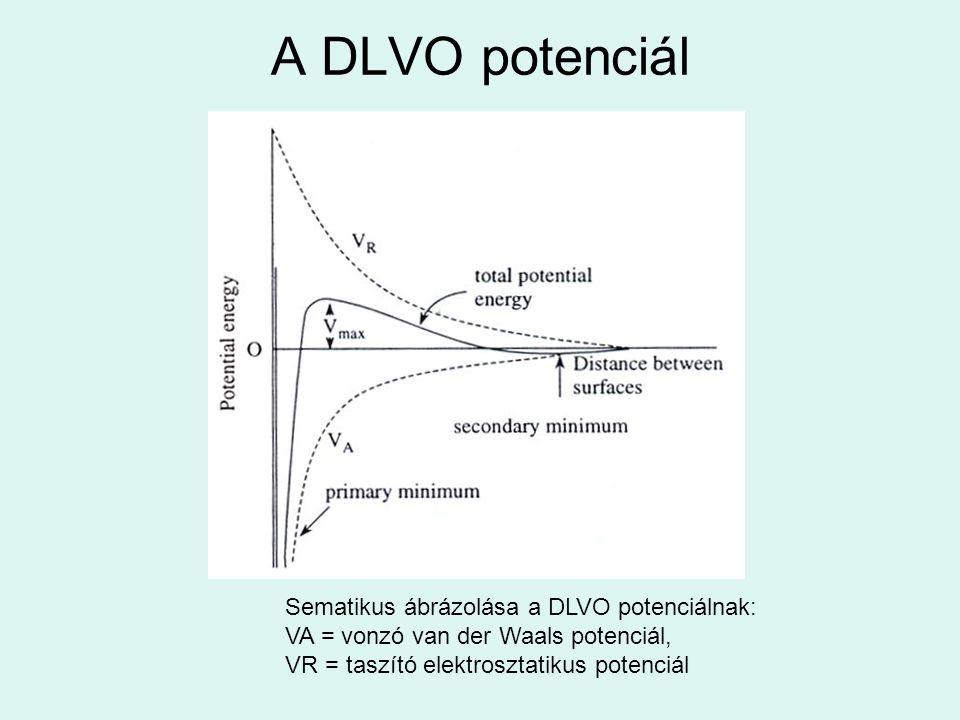 A DLVO potenciál Sematikus ábrázolása a DLVO potenciálnak: