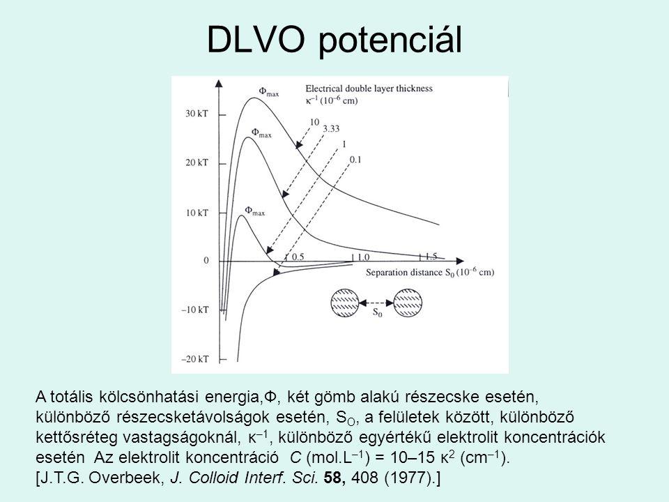 DLVO potenciál A totális kölcsönhatási energia,Ф, két gömb alakú részecske esetén,
