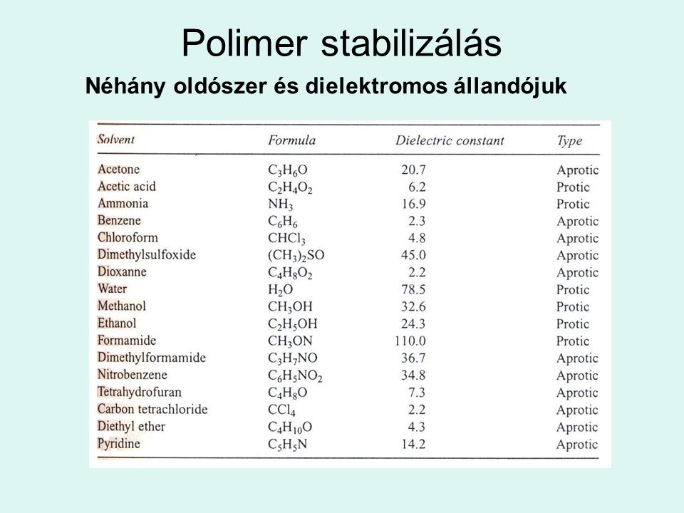 Polimer stabilizálás Néhány oldószer és dielektromos állandójuk