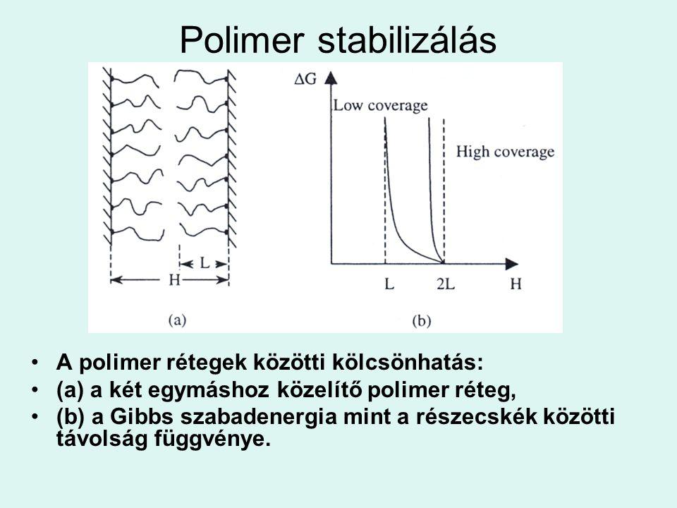Polimer stabilizálás A polimer rétegek közötti kölcsönhatás: