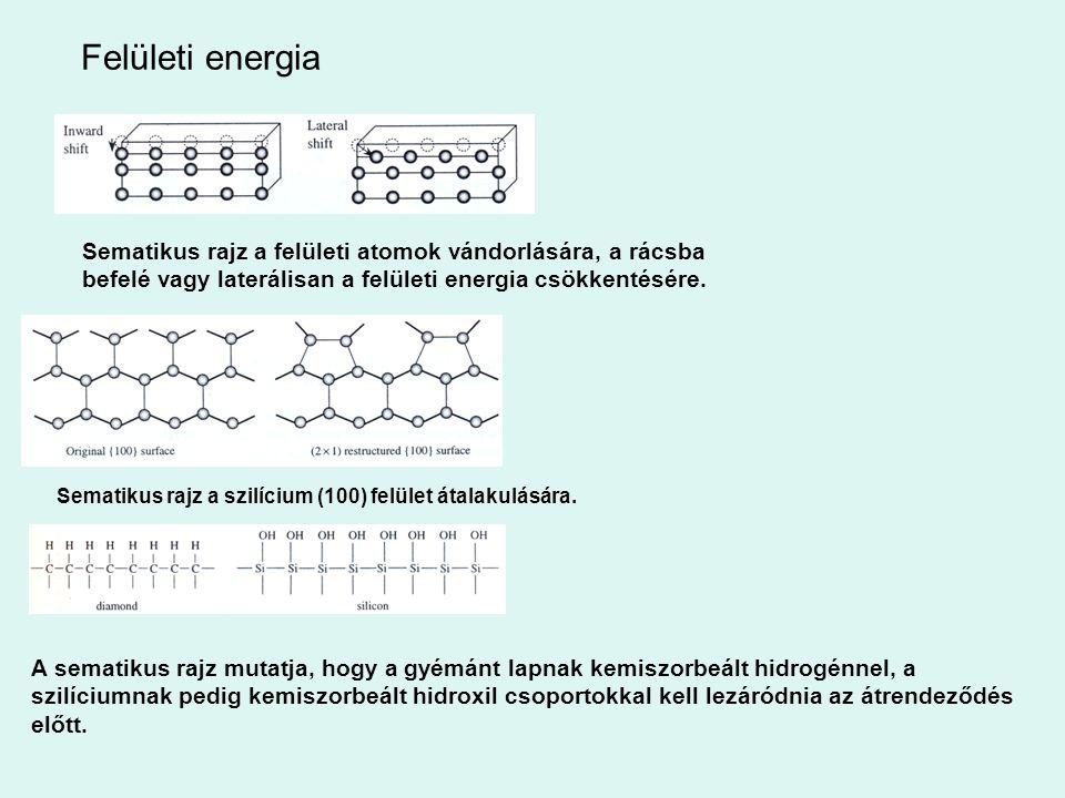 Felületi energia Sematikus rajz a felületi atomok vándorlására, a rácsba befelé vagy laterálisan a felületi energia csökkentésére.